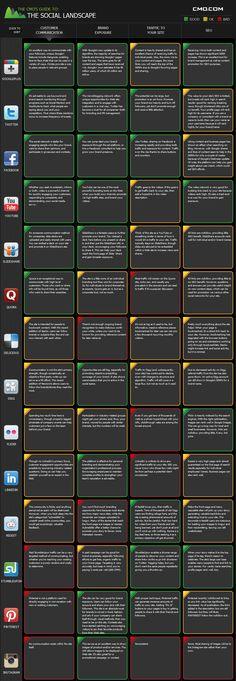 social-media-guide-2012 http://www.choblab.com/web-20/quels-medias-sociaux-choisir-en-fonction-de-quels-objectifs-la-matrice-5198.html
