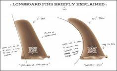 Fundamentals for Longboard fin templets.