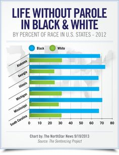 """""""Life without Parole in Black  White - by Percent of Race in U.S. States, 2012""""  [follow this link to find a short clip and analysis of the construction of a crack problem in the 1980s and the consequences for People of Color: http://www.thesociologicalcinema.com/1/post/2013/11/crack-babies-a-tale-from-the-war-on-drugs.html]"""