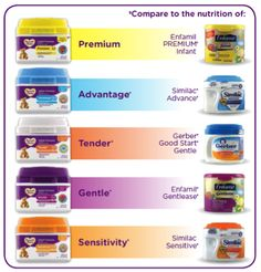 How To Save Money on Baby Formula - compare formulas and costs.