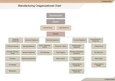 Each manufacturing organization chart certainly won't be the same because of the different departments and personnel required for different functions.