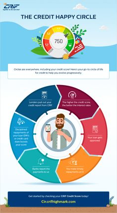 The Credit Happy Circle An Infographic Blog In 2020 Good Credit Credit Score Credits