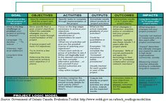 Figure Theory of Change Model Change Management, Project Management, Grant Proposal Writing, Theory Of Change, Myth Stories, Program Evaluation, Systems Thinking, Concept Diagram, Business Quotes