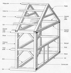 Basic post and beam framing blueprint - perhaps the beginning of a catio, lol! Now I just need to get hubby on board. Wood Projects, Woodworking Projects, Woodworking Techniques, Framing Construction, Timber Frame Homes, Timber Frames, Wood Joints, Post And Beam, Shed Plans