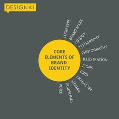 brand identity core-elements