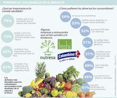 Nutresa, Colombina y Freshii van por lo saludable