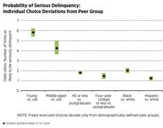 Probability of Serious Delinquency: Individual Choice Deviations from Peer Group