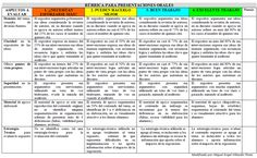Rúbrica para evaluar exposición oral de temas. Educational Technology, Instruments, Authors