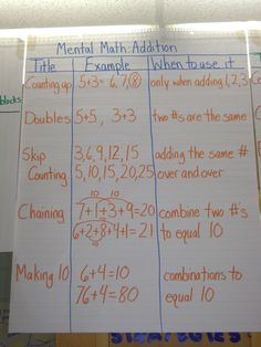 Here's a nice anchor chart on mental math strategies for addition.