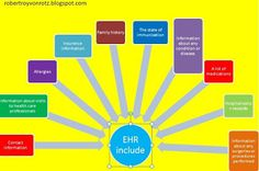 robert von rotz roy: Benefits of electronic health records system- elec...