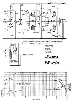 Vintage Hi Fi museum. Quad 22 and 202 valve amplifier
