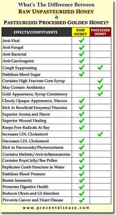 Zero carb desserts quest: What's the Difference between Raw Unpasteurized Honey and Pasteurized Processed Golden Honey Infographic Health Benefits, Health Tips, Rum, Smoothies, Calendula Benefits, Golden Honey, Keto, Types Of Tea, Frases