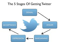 the 5 stages of getting twitter