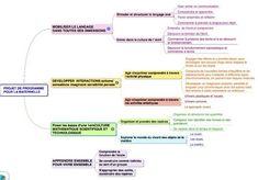 Petite Section, Document, Presentation, Teacher, Map, Education, Twitter, Peda, Mental Map
