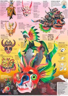 Peru Travel Info: El magnífico arte de las máscaras de la diablada