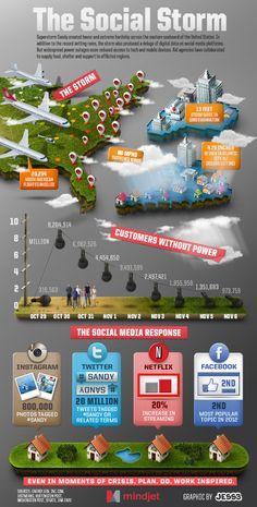 Infografía de la tormenta Sandy que muestra como las redes sociales se hicieron eco del evento.