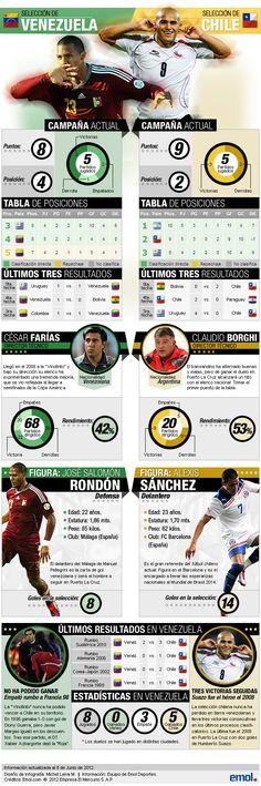 La infografía previa al encuentro de Venezuela vs. Chile. (atrasada pero vale)