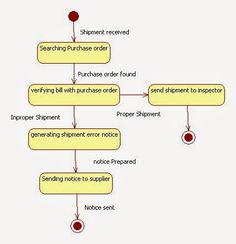 uml state chart diagram for inventory management system