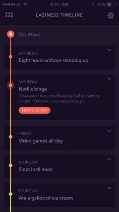 Anti fitness timeline