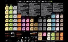   A Graça da Química- Tabela periódica da cerveja