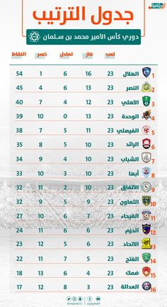 جدول ترتيب الدوري السعودي بعد نهاية الجولة 23 Map