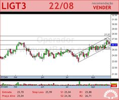 LIGHT S/A - LIGT3 - 22/08/2012 #LIGT3 #analises #bovespa