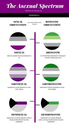 What is asexuality? Could you possibly be asexual? All questions we tackle in our exclusive interview with David Jay, AVEN founder. Ace Pride, All Pride Flags, Lgbtq Flags, Lgbt Community, Just In Case, Geek Stuff, Wife Quotes, Friend Quotes, Quotes Quotes