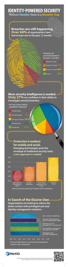 Identity Powered Security #Infographic #Security #Internet