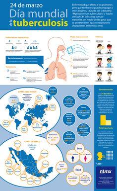 Hoy se conmemora el Día Mundial de la Tuberculosis, proclamado por la Asamblea General de las Naciones Unidas