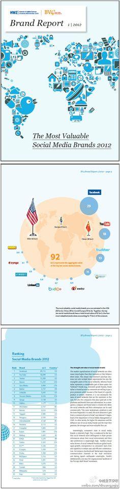 Social Media 2012 brand report.   http://brandergy.com/group/pinterest-interest