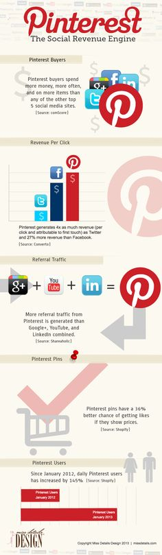 Why use Pinterest for business? Here are some statistics on the ROI of Pinterest  #Infographic ... Follow me for more Information on #Pinterest and helpful Social Media Marketing tips ..... www.socialmediamamma.com