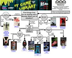 It Came From the LibraryFlowchart