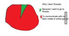 Humans will understand Dystopian Future, Learn Russian, Just For Fun, Chart, Learning, Study, Teaching, Studying, Education
