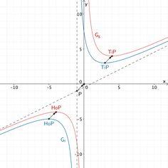 Graph von f und Graph von g