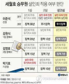 <그래픽>세월호 승무원 살인죄 적용 여부 판단