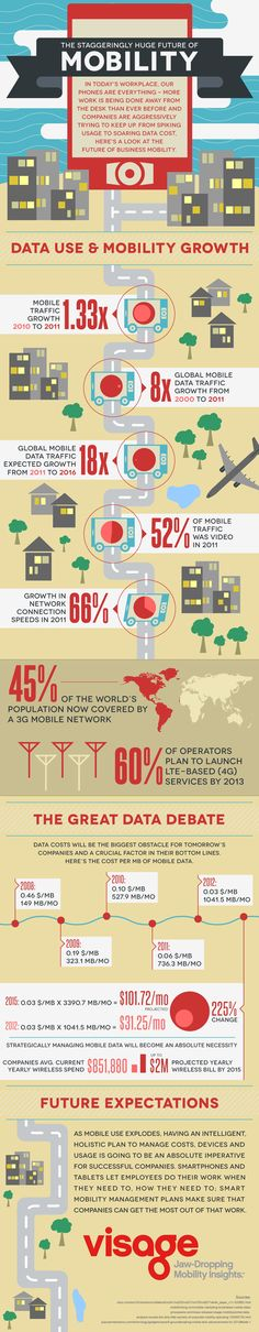 The Future of Mobile Data: Rising Costs Will Require More Management #Infographic