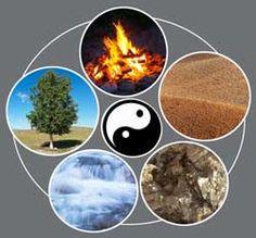 Feng Shui Blog AURON - Feng Shui Grundlagen - Die Fünf Elemente