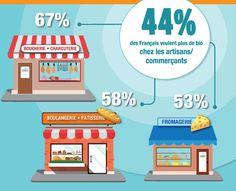 Enquête : les Français veulent encore plus de bio partout ! http://buff.ly/2plq5Mp?utm_content=buffer8c017&utm_medium=social&utm_source=pinterest.com&utm_campaign=buffer #bio #agriculturebio #consommation