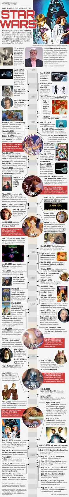 The First 35 Years Of Star Wars #infographic