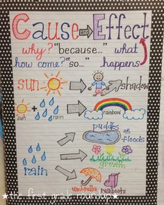 Anchor Charts - Cause and Effect