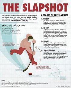 Super Slow Motion Video of Slapshots Examines the Science of Ice Hockey's Most Powerful Shot - PinCanada Hockey Workouts, Hockey Drills, Hockey Memes, Hockey Quotes, Sport Quotes, Blackhawks Hockey, Hockey Goalie, Field Hockey, Hockey Players