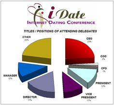 Titles and Positions of Dating Industry Executives at the iDate Conferences for the Online, Internet and Mobile Dating Industry