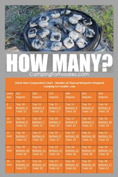 Our easy-to-use Dutch Oven Temperature Chart is a guide for desired cooking temperatures, number charcoal briquettes. Cooking Methods Tips to deal with wind, air temperature, altitude,and humidity. Campfire Dutch Oven Recipes, Dutch Oven Desserts, Dutch Oven Camping, Campfire Food, Dutch Oven Meals, Cast Iron Skillet Cooking, Fire Cooking, Oven Cooking, Outdoor Cooking