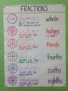 Third Grade / Special Education Math Anchor Chart: Intro to Fractions, Circle Model, Bar Model, Definition, Fraction Names by rosalinda Teaching Fractions, Math Fractions, Teaching Math, 3rd Grade Fractions, Equivalent Fractions, Math Charts, Math Anchor Charts, Division Anchor Chart, Multiplication Anchor Charts