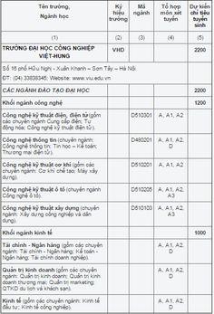 Chỉ tiêu tuyển sinh trường Đại học Công nghiệp Viet - Hung năm 2015