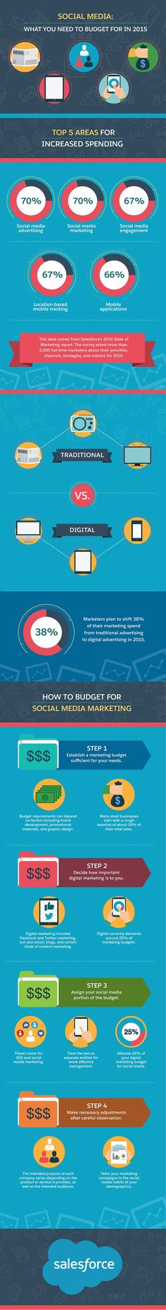 How to budget for social media marketing - infographic