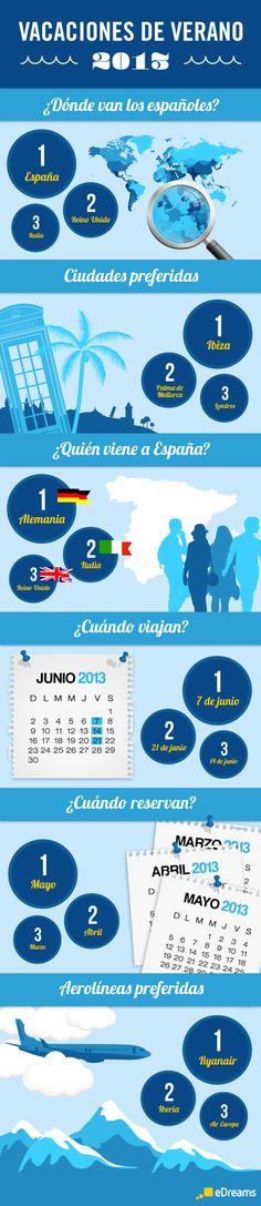 Tendencias vacaciones de verano de los españoles 2013 #infografia