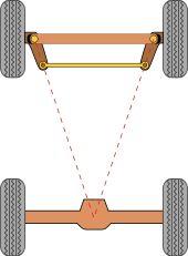 Ackermann steering geometry - Wikipedia, the free encyclopedia