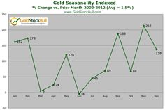 Gold Seasonality Chart is useful to know when to buy