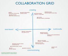 Collaboration Grid - Interesting collaboration ideas